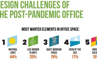 Design Challenges of the Post-Pandemic Workplace White Paper